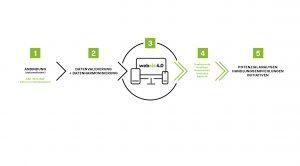 SoftconCIS WebCIS 4.0 Anbindung an SAP und ERP